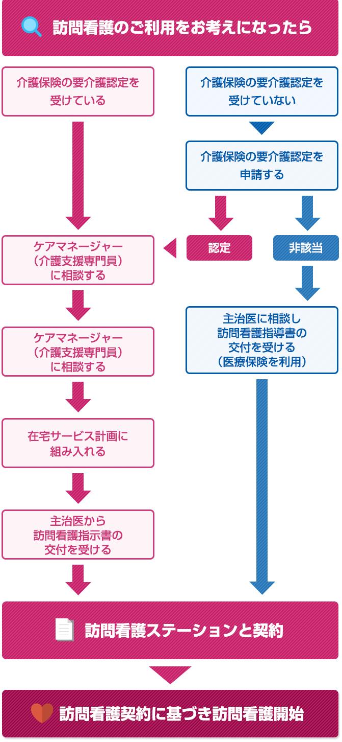 図:お申し込みの流れ